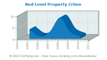 Red Level Property Crime