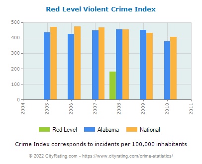 Red Level Violent Crime vs. State and National Per Capita