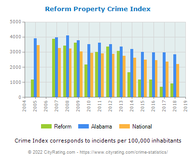 Reform Property Crime vs. State and National Per Capita