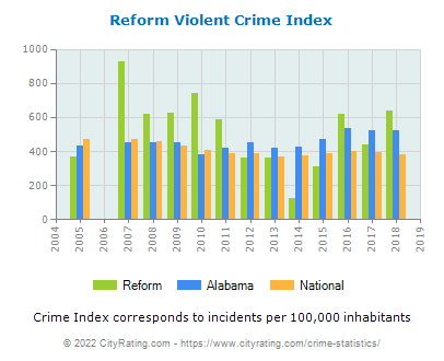 Reform Violent Crime vs. State and National Per Capita