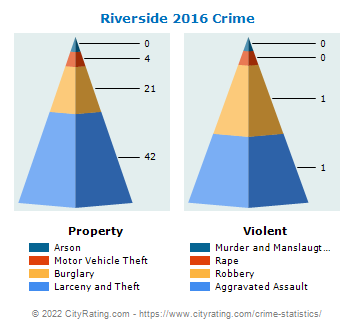 Riverside Crime 2016