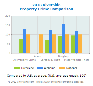 Riverside Property Crime vs. State and National Comparison