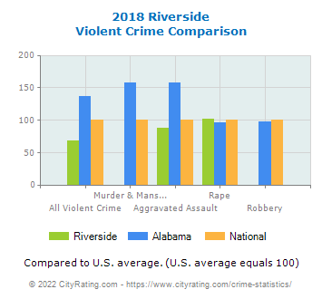 Riverside Violent Crime vs. State and National Comparison