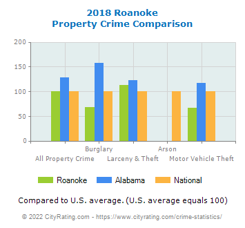 Roanoke Property Crime vs. State and National Comparison
