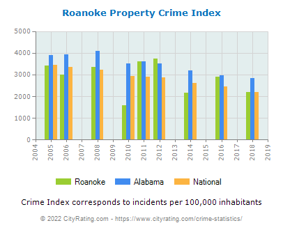 Roanoke Property Crime vs. State and National Per Capita