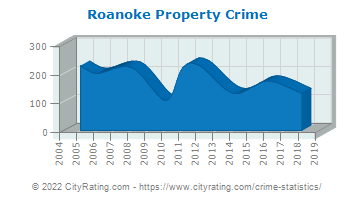Roanoke Property Crime