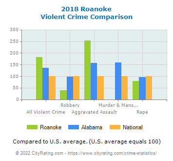 Roanoke Violent Crime vs. State and National Comparison