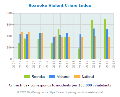Roanoke Violent Crime vs. State and National Per Capita