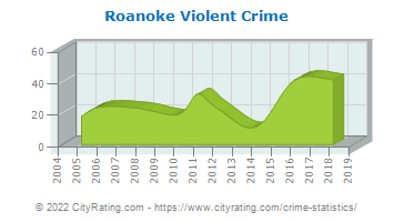 Roanoke Violent Crime