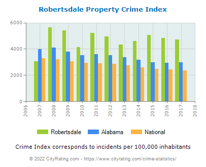 Robertsdale Property Crime vs. State and National Per Capita