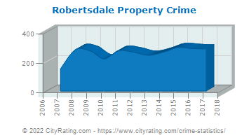 Robertsdale Property Crime