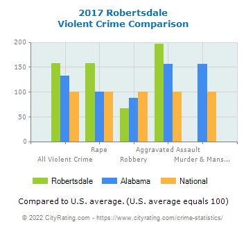 Robertsdale Violent Crime vs. State and National Comparison