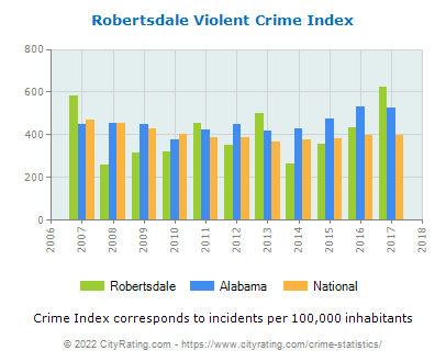Robertsdale Violent Crime vs. State and National Per Capita