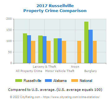 Russellville Property Crime vs. State and National Comparison