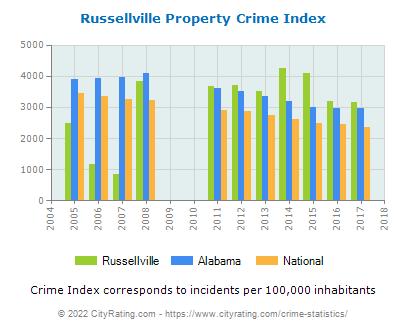 Russellville Property Crime vs. State and National Per Capita