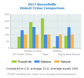 Russellville Violent Crime vs. State and National Comparison