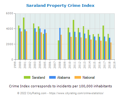 Saraland Property Crime vs. State and National Per Capita