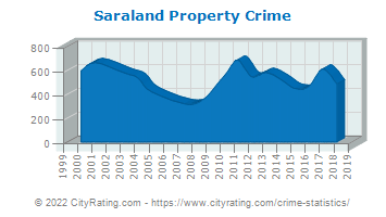 Saraland Property Crime
