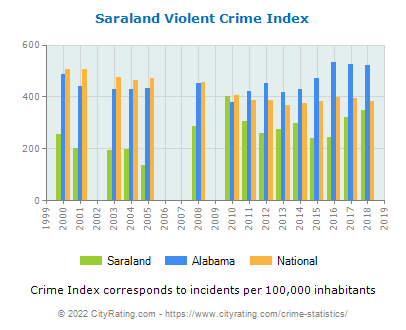 Saraland Violent Crime vs. State and National Per Capita