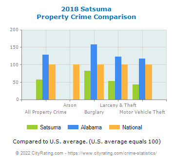 Satsuma Property Crime vs. State and National Comparison