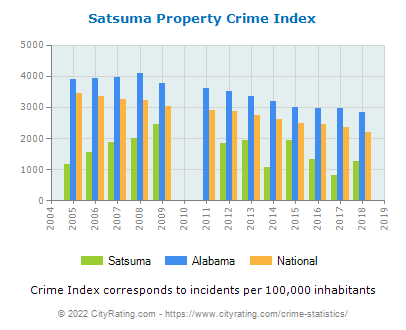 Satsuma Property Crime vs. State and National Per Capita