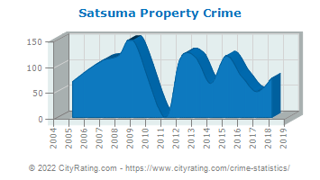 Satsuma Property Crime