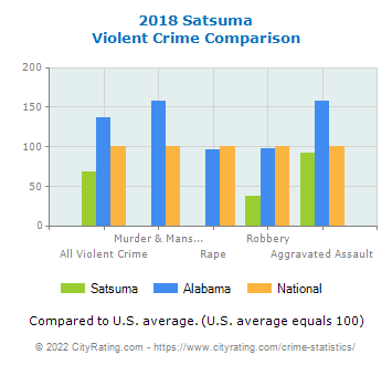 Satsuma Violent Crime vs. State and National Comparison