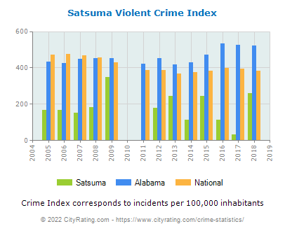 Satsuma Violent Crime vs. State and National Per Capita