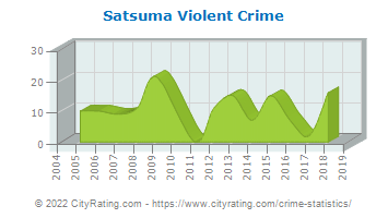 Satsuma Violent Crime
