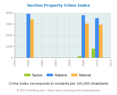 Section Property Crime vs. State and National Per Capita