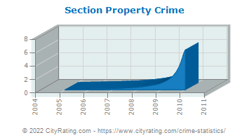 Section Property Crime