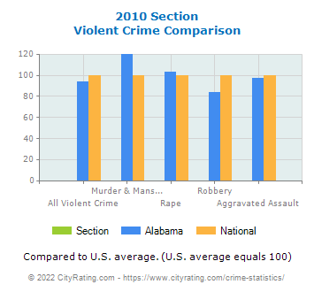 Section Violent Crime vs. State and National Comparison
