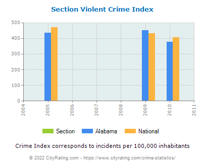 Section Violent Crime vs. State and National Per Capita
