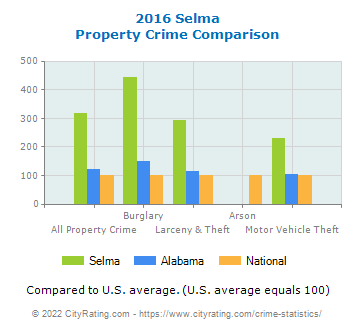 Selma Property Crime vs. State and National Comparison