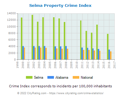 Selma Property Crime vs. State and National Per Capita