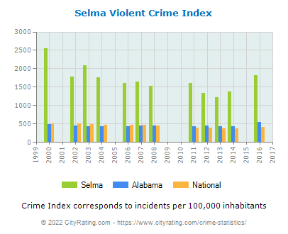 Selma Violent Crime vs. State and National Per Capita