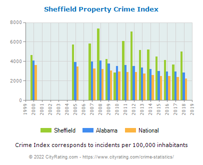 Sheffield Property Crime vs. State and National Per Capita
