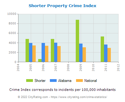 Shorter Property Crime vs. State and National Per Capita