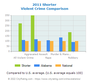 Shorter Violent Crime vs. State and National Comparison