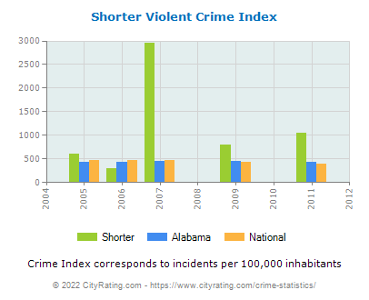 Shorter Violent Crime vs. State and National Per Capita