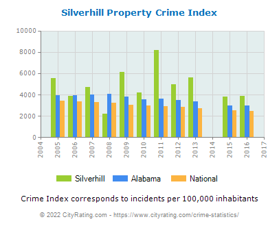 Silverhill Property Crime vs. State and National Per Capita