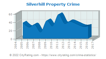 Silverhill Property Crime