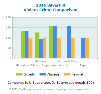 Silverhill Violent Crime vs. State and National Comparison