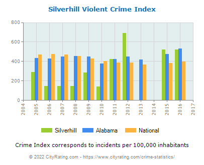 Silverhill Violent Crime vs. State and National Per Capita