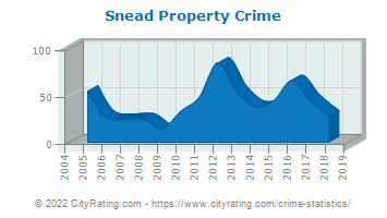 Snead Property Crime