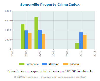 Somerville Property Crime vs. State and National Per Capita