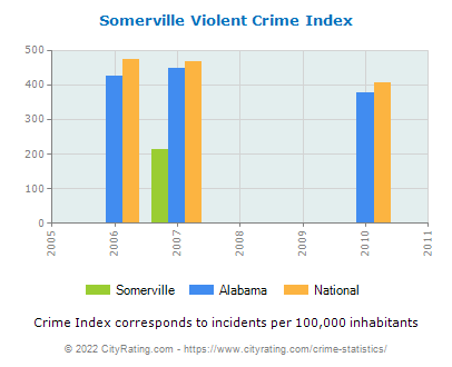 Somerville Violent Crime vs. State and National Per Capita