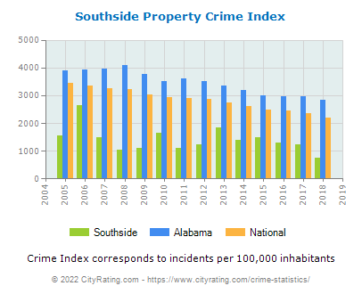 Southside Property Crime vs. State and National Per Capita