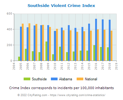 Southside Violent Crime vs. State and National Per Capita