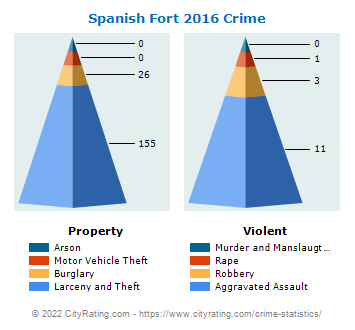 Spanish Fort Crime 2016